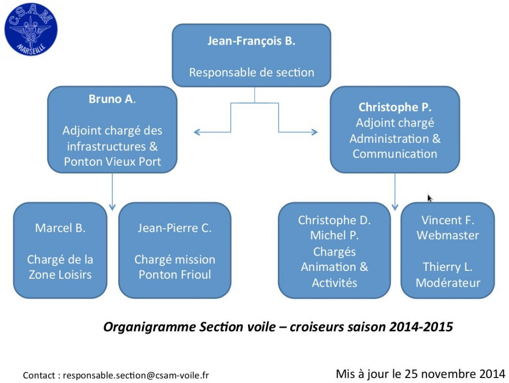 Organigramme de la section voile du CSAM